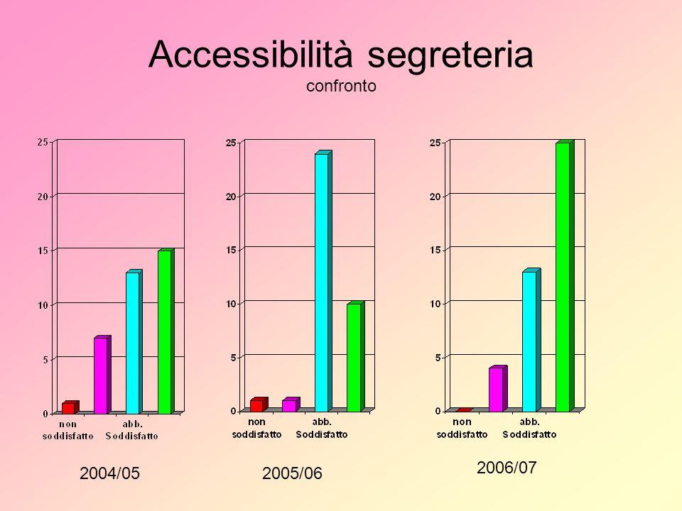 Accessibilità segreteria confronto 2004/052005/06 2006/07