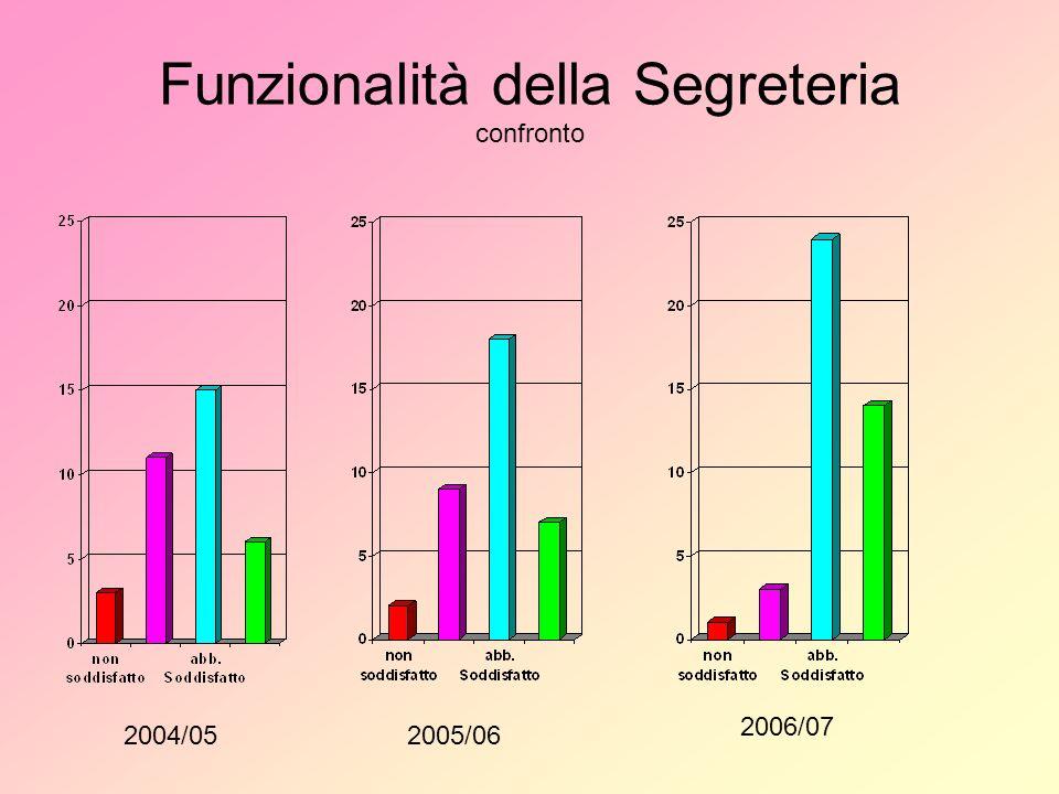 Funzionalità della Segreteria confronto 2004/052005/06 2006/07