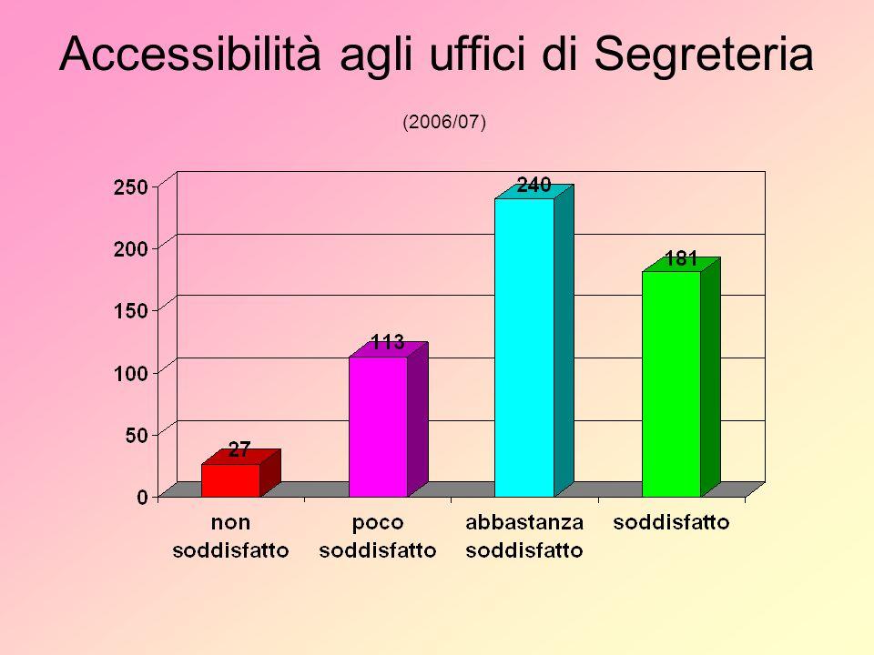 Accessibilità agli uffici di Segreteria (2006/07)