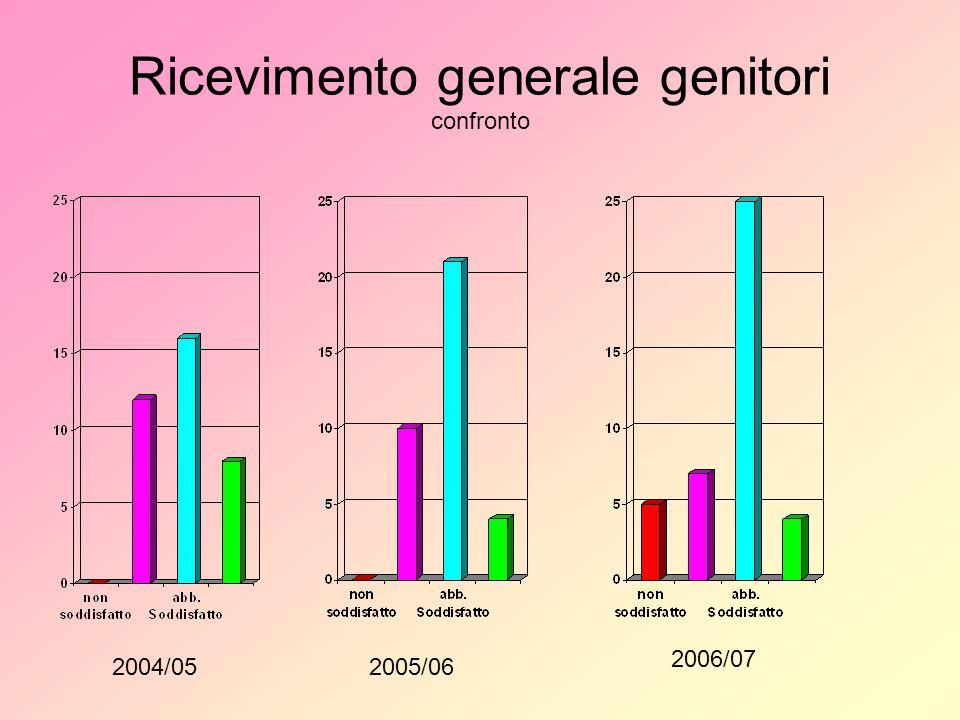 Ricevimento generale genitori confronto 2004/052005/06 2006/07