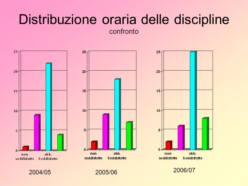 Distribuzione oraria delle discipline confronto 2004/052005/06 2006/07
