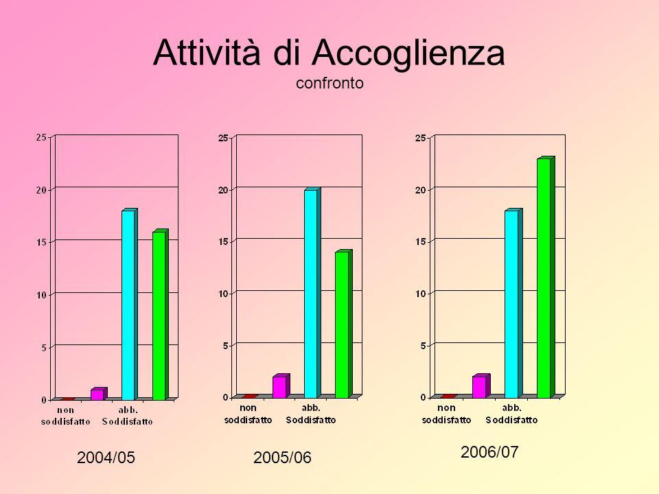 Attività di Accoglienza confronto 2004/052005/06 2006/07
