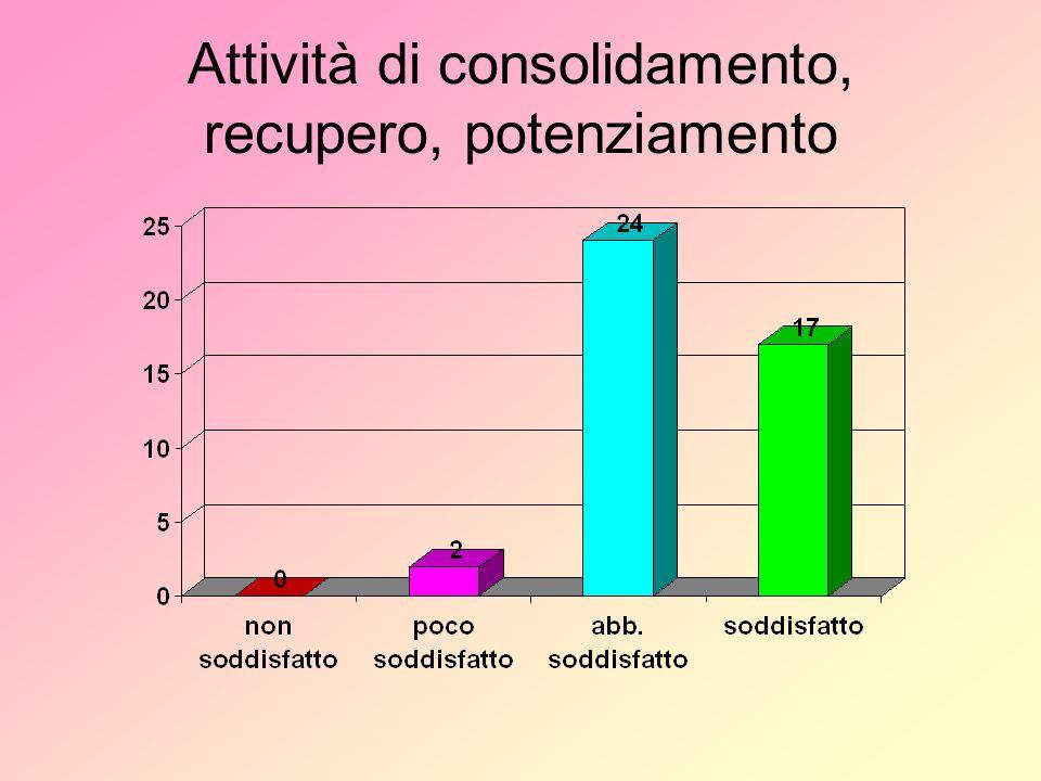Attività di consolidamento, recupero, potenziamento