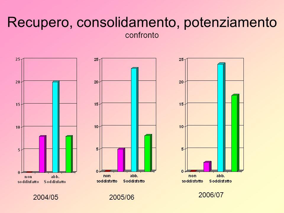 Recupero, consolidamento, potenziamento confronto 2004/052005/06 2006/07