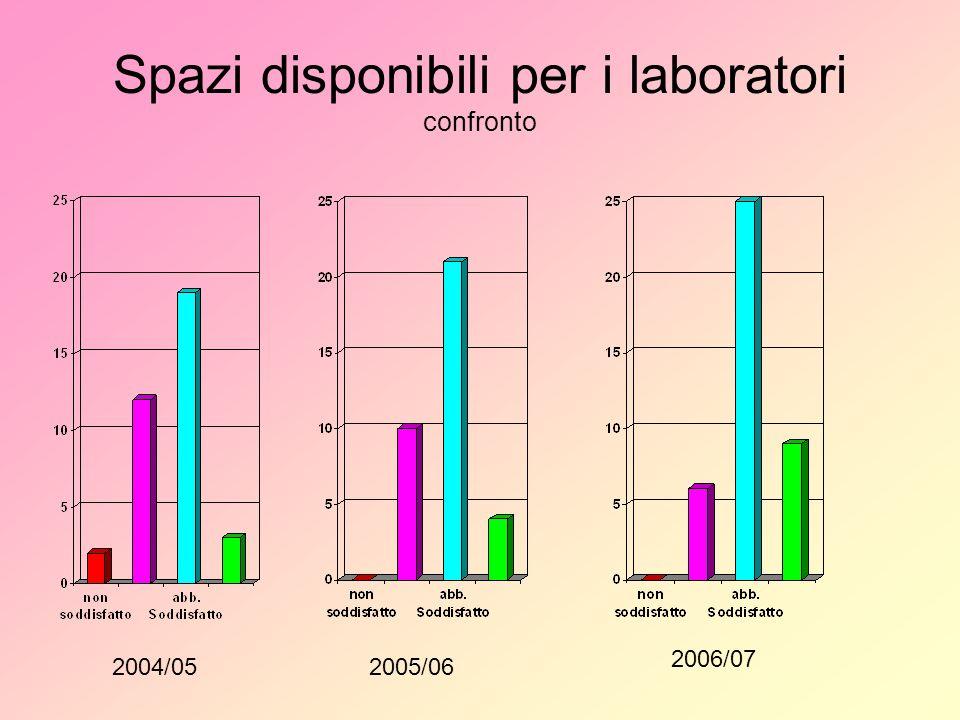 Spazi disponibili per i laboratori confronto 2004/052005/06 2006/07