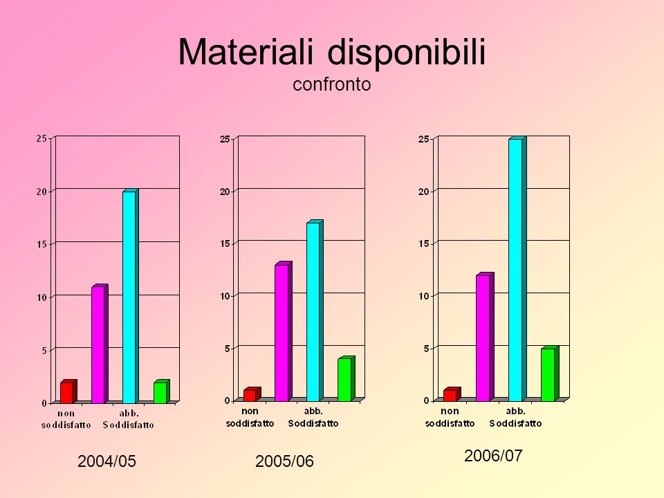 Materiali disponibili confronto 2004/052005/ /07