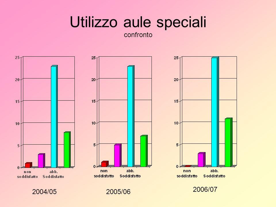 Utilizzo aule speciali confronto 2004/052005/06 2006/07