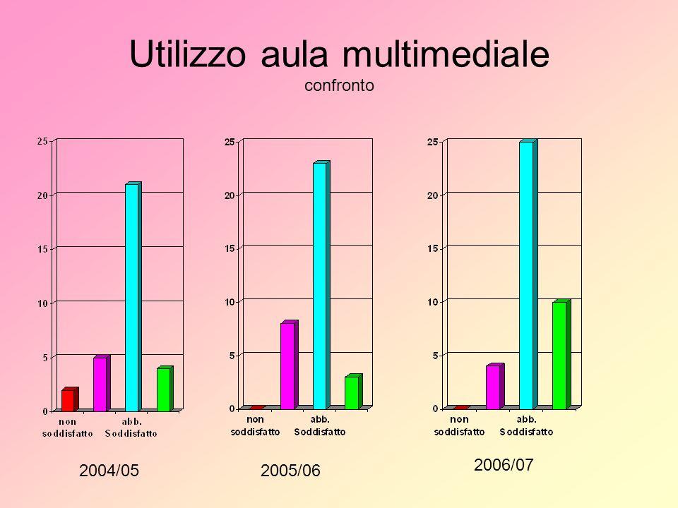 Utilizzo aula multimediale confronto 2004/052005/06 2006/07