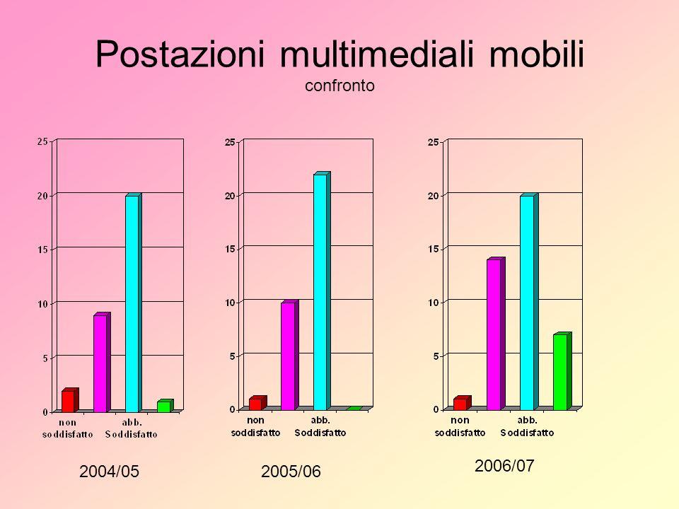 Postazioni multimediali mobili confronto 2004/052005/06 2006/07
