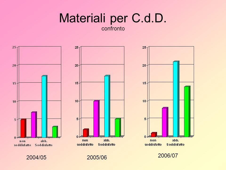 Materiali per C.d.D. confronto 2004/052005/06 2006/07