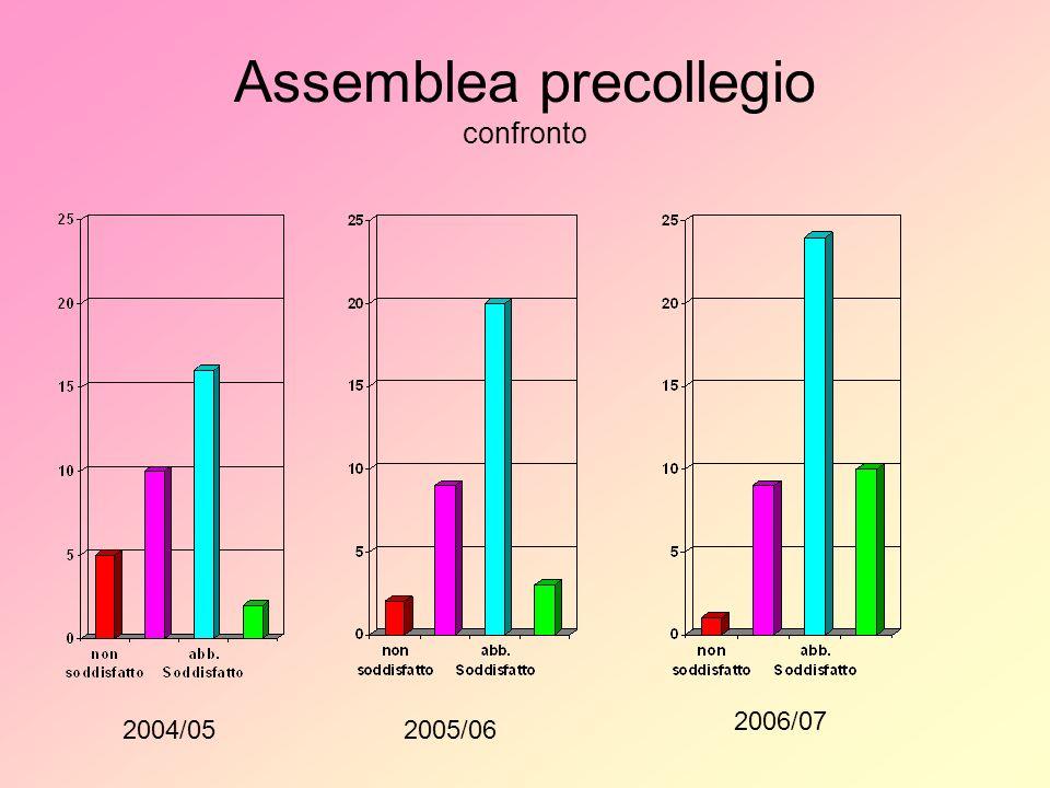 Assemblea precollegio confronto 2004/052005/06 2006/07