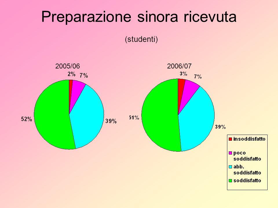Preparazione sinora ricevuta (studenti) 2005/062006/07