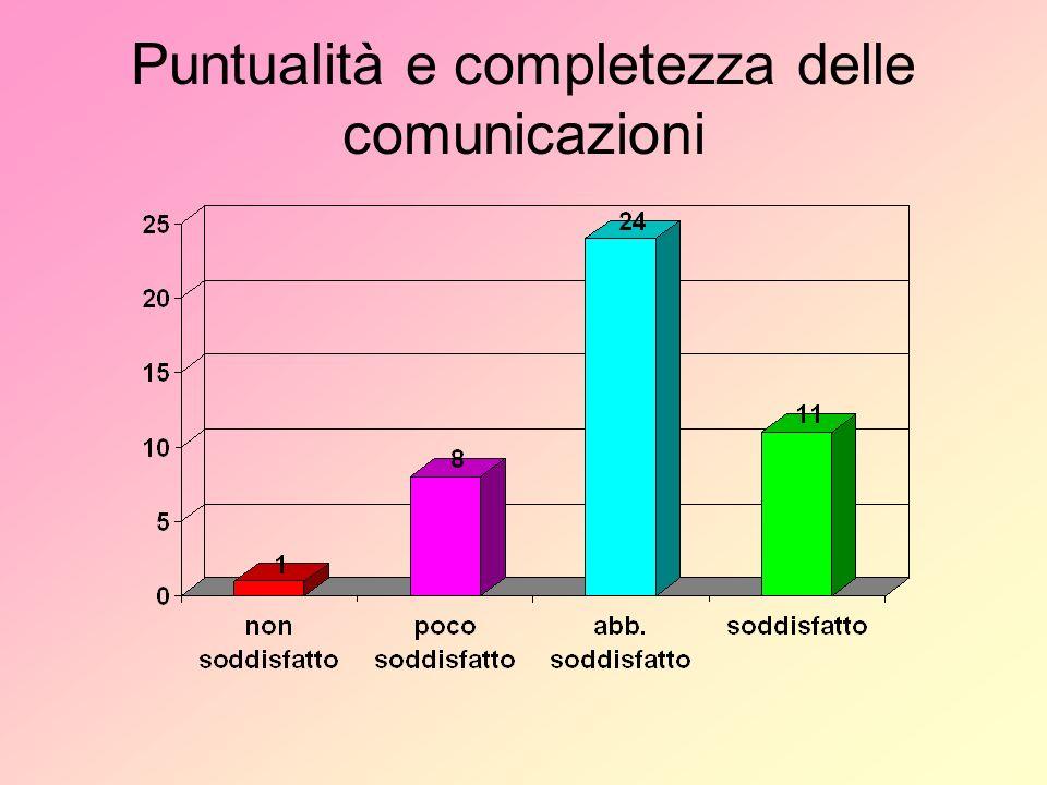 Puntualità e completezza delle comunicazioni