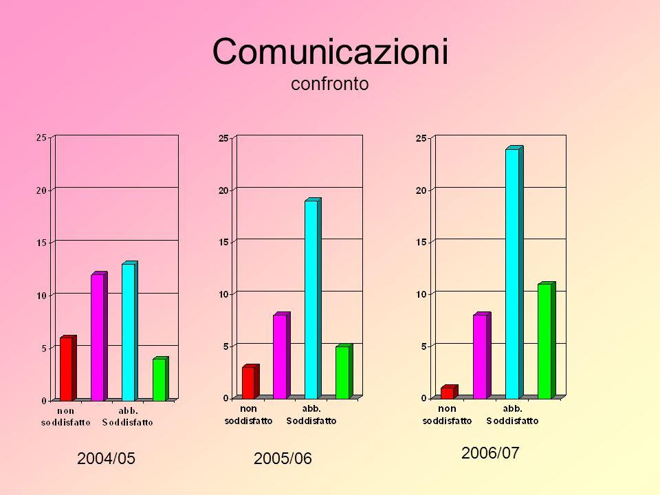 Comunicazioni confronto 2004/052005/06 2006/07