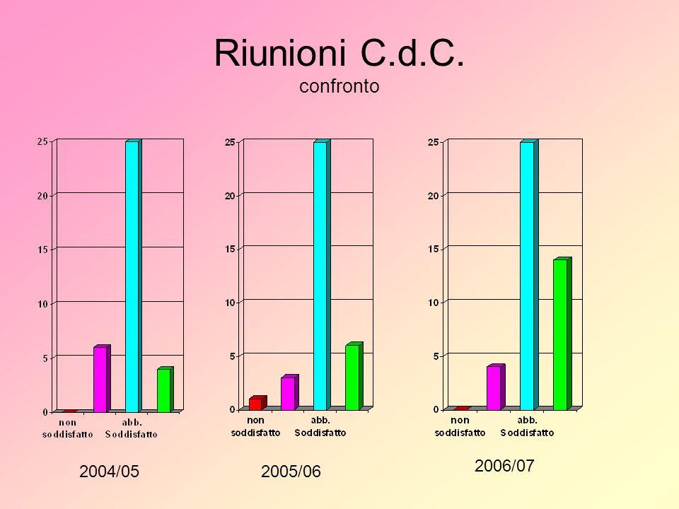 Riunioni C.d.C. confronto 2004/052005/06 2006/07