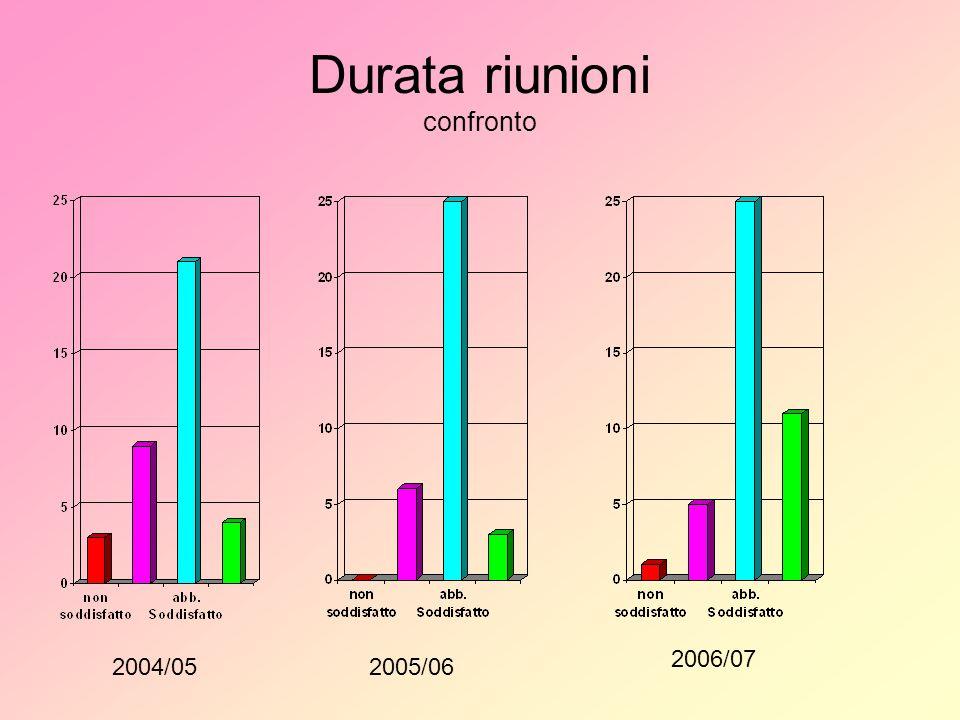 Durata riunioni confronto 2004/052005/06 2006/07