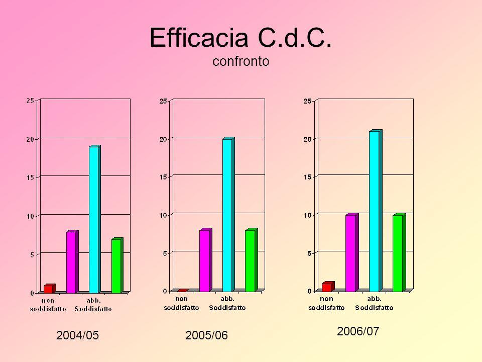 Efficacia C.d.C. confronto 2004/052005/06 2006/07