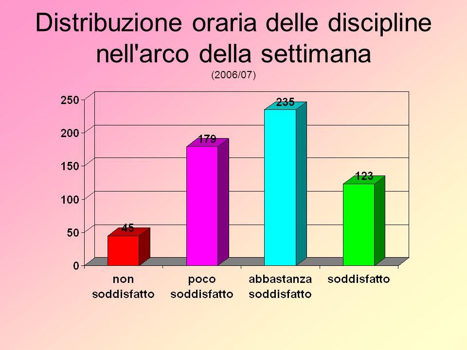 Distribuzione oraria delle discipline nell arco della settimana (2006/07)