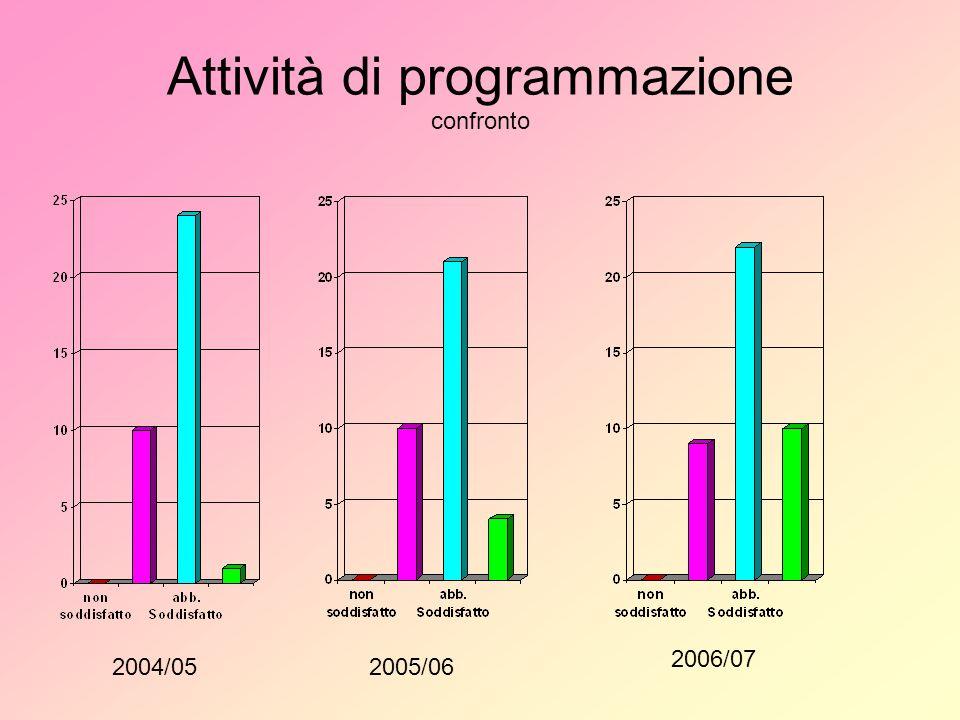 Attività di programmazione confronto 2004/052005/06 2006/07