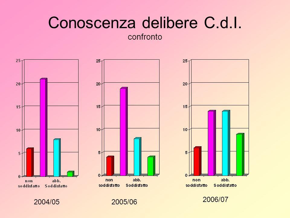 Conoscenza delibere C.d.I. confronto 2004/052005/06 2006/07