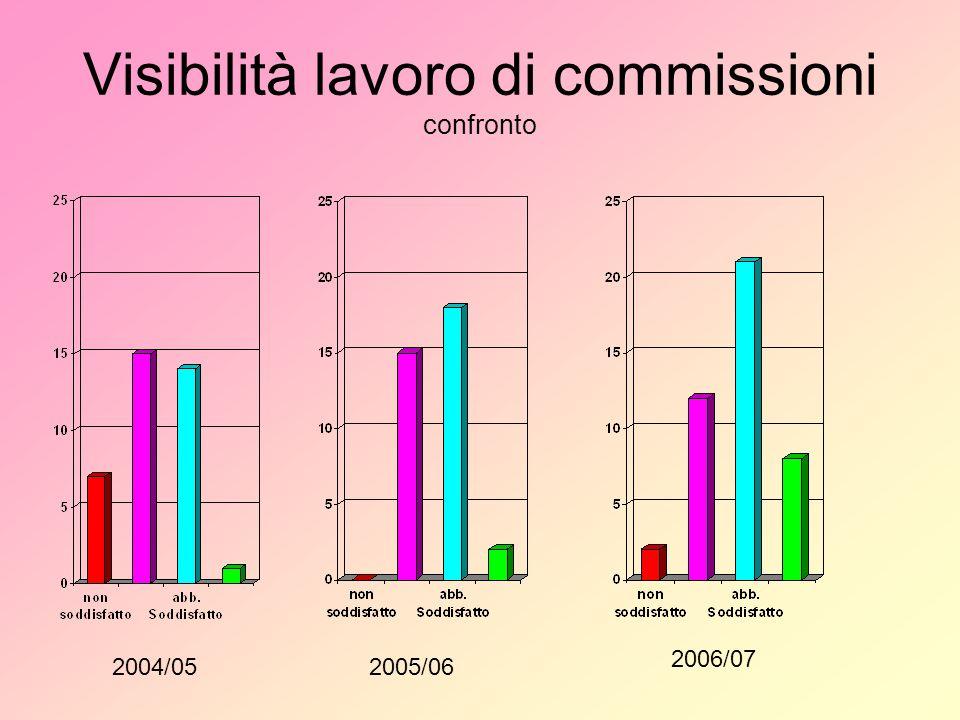 Visibilità lavoro di commissioni confronto 2004/052005/06 2006/07