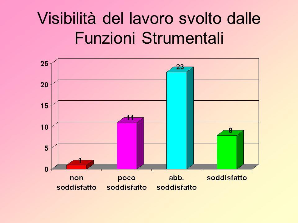 Visibilità del lavoro svolto dalle Funzioni Strumentali