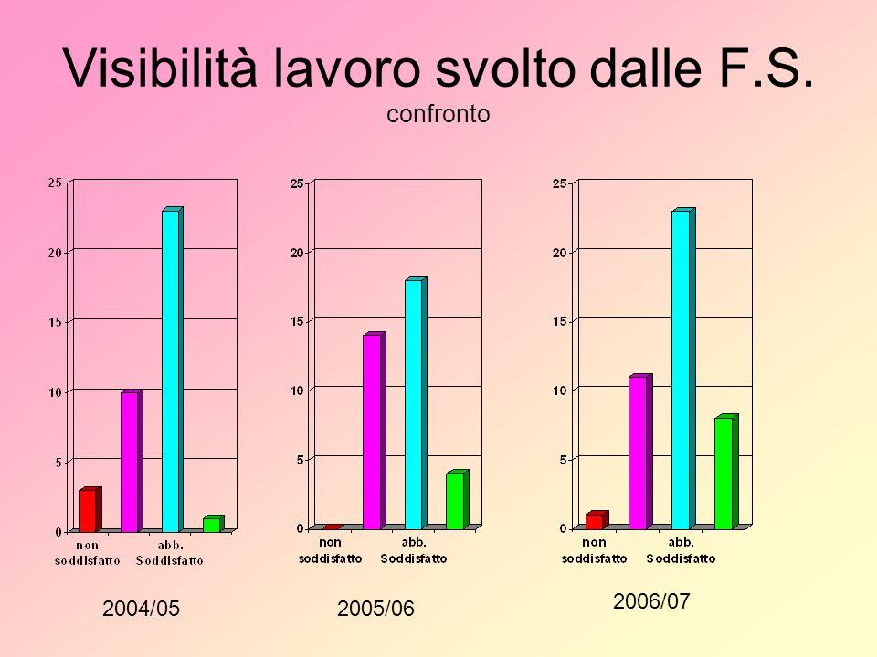 Visibilità lavoro svolto dalle F.S. confronto 2004/052005/06 2006/07