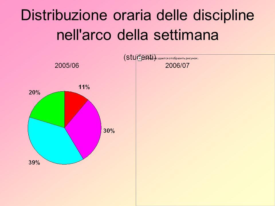 Distribuzione oraria delle discipline nell arco della settimana (studenti) 2005/062006/07
