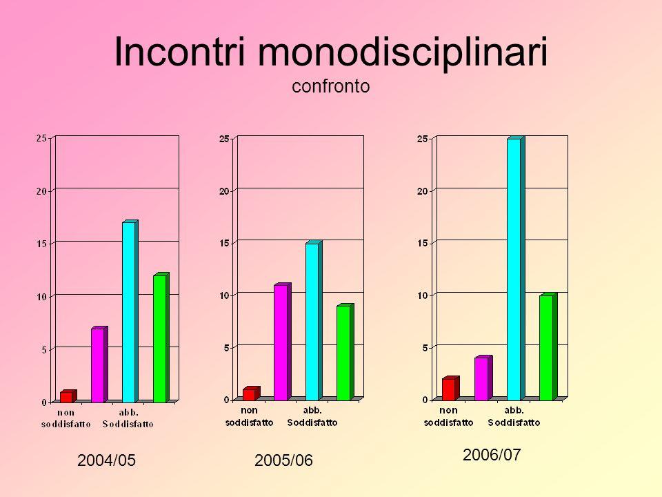 Incontri monodisciplinari confronto 2004/052005/06 2006/07