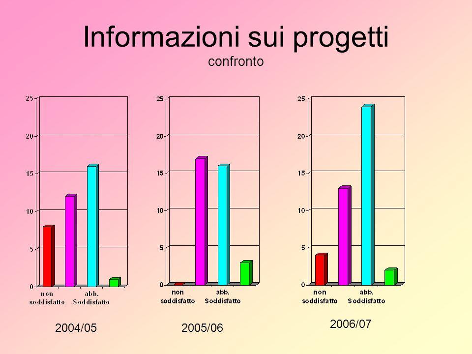 Informazioni sui progetti confronto 2004/052005/06 2006/07