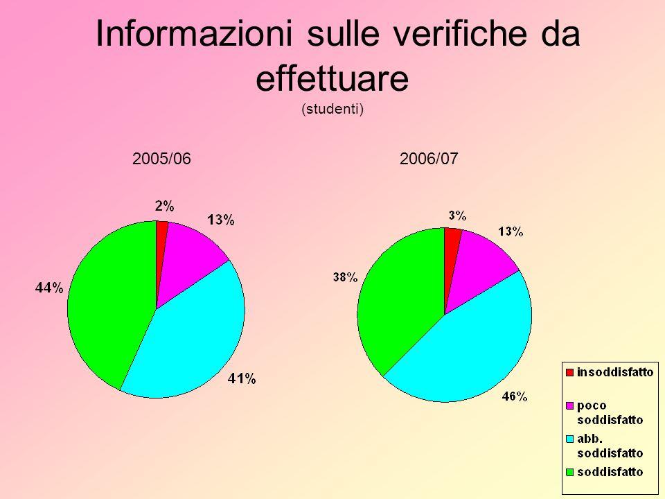 Informazioni sulle verifiche da effettuare (studenti) 2005/062006/07