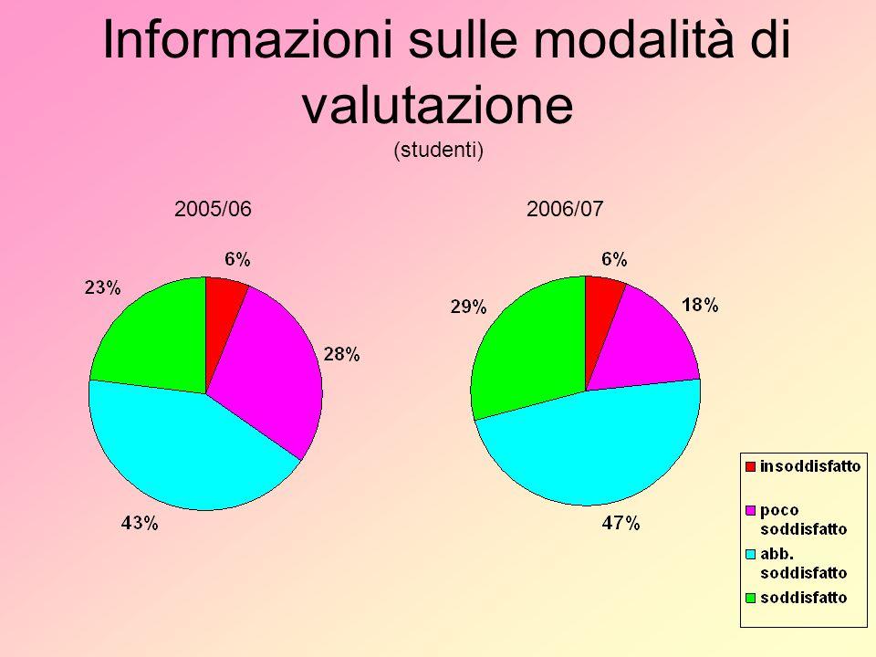 Informazioni sulle modalità di valutazione (studenti) 2005/062006/07