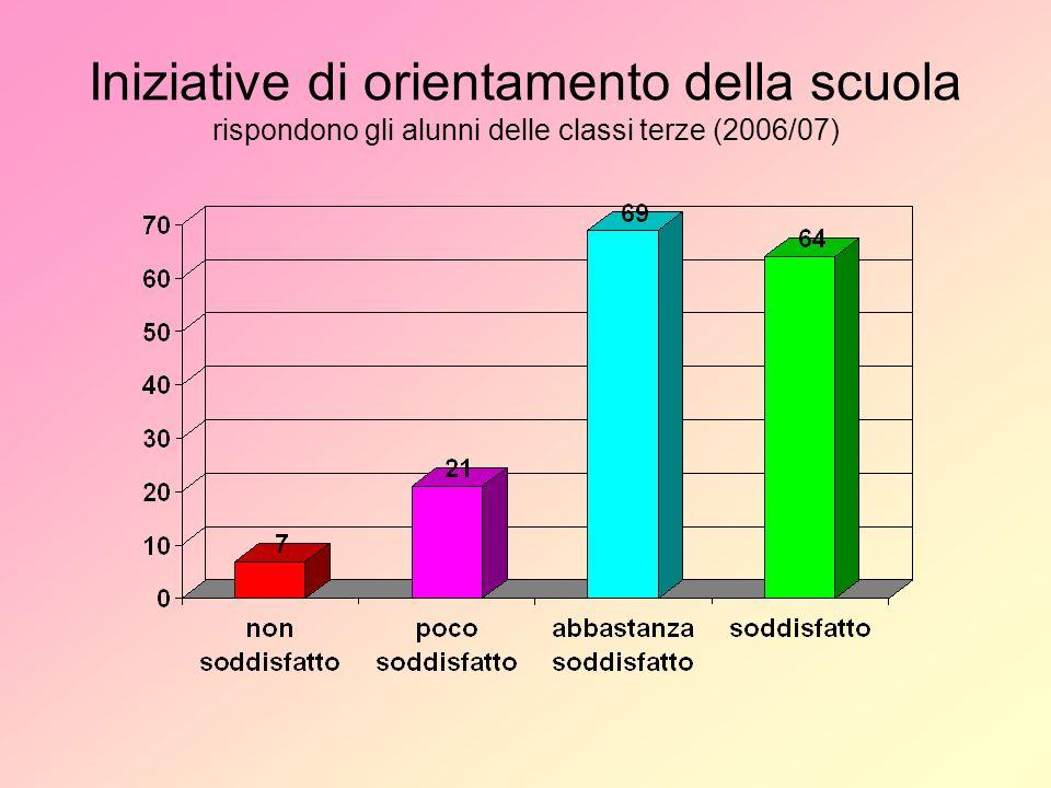 Iniziative di orientamento della scuola rispondono gli alunni delle classi terze (2006/07)