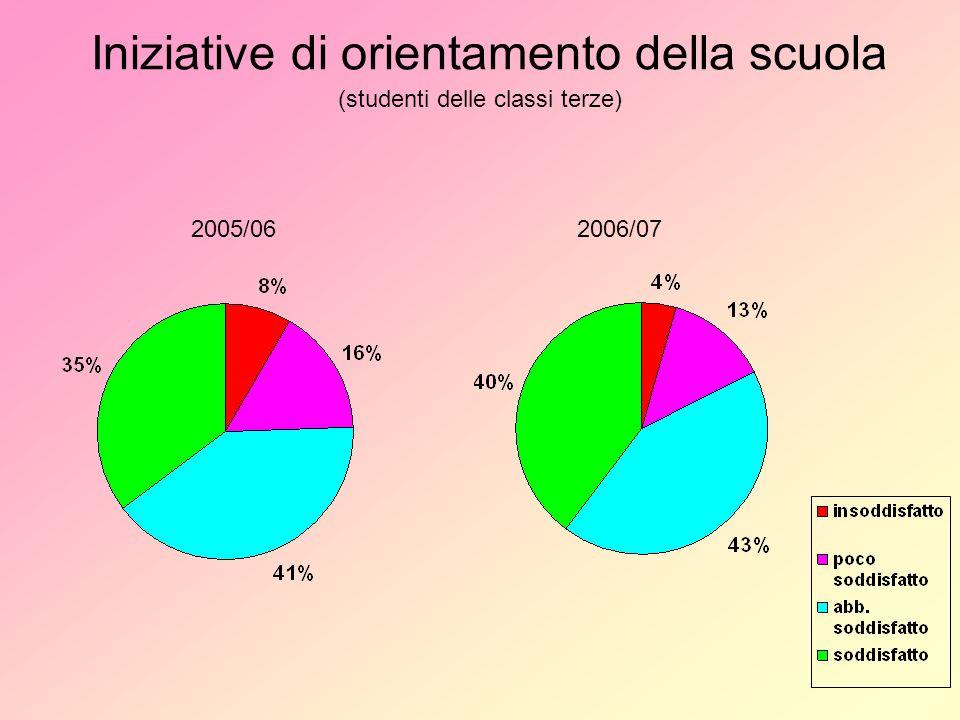 Iniziative di orientamento della scuola (studenti delle classi terze) 2005/062006/07