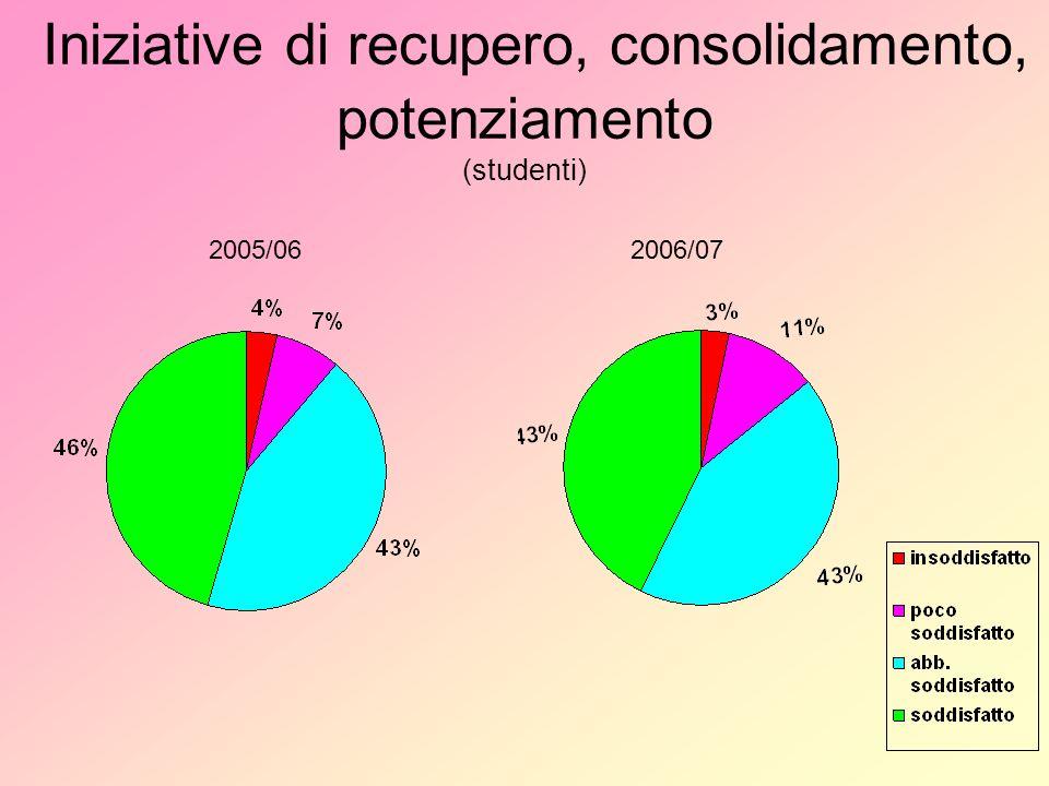 Iniziative di recupero, consolidamento, potenziamento (studenti) 2005/062006/07