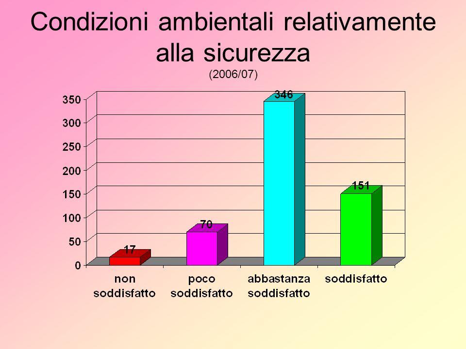Utilizzo dei laboratori e delle aule speciali (famiglie ) 2005/062006/07
