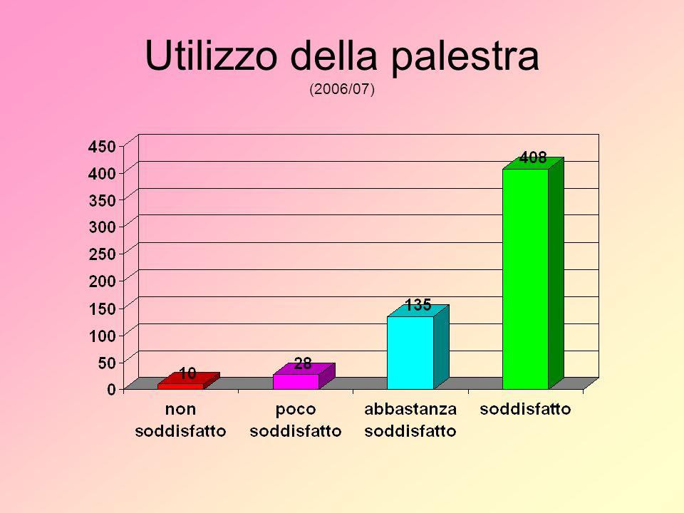 Utilizzo della palestra (2006/07)