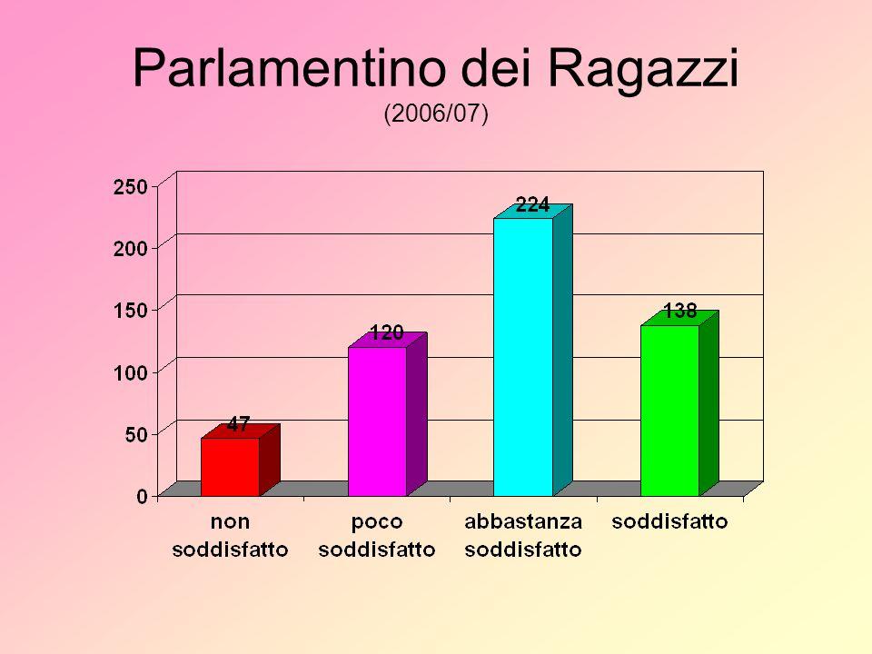 Parlamentino dei Ragazzi (2006/07)