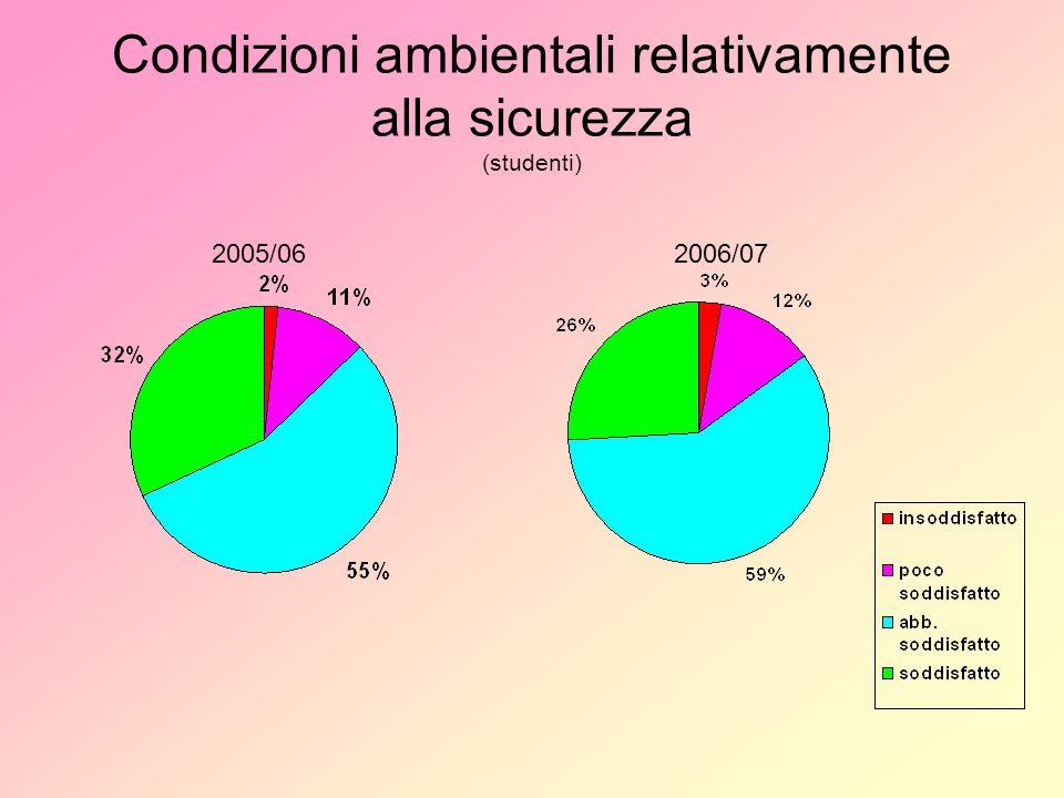 Condizioni ambientali relativamente alla sicurezza (studenti) 2005/062006/07