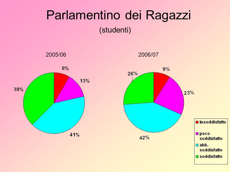 Parlamentino dei Ragazzi (studenti) 2005/062006/07