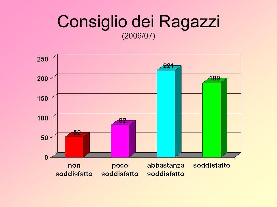 Consiglio dei Ragazzi (2006/07)