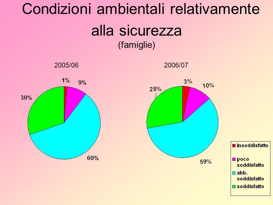 Condizioni ambientali relativamente alla sicurezza (famiglie) 2005/062006/07