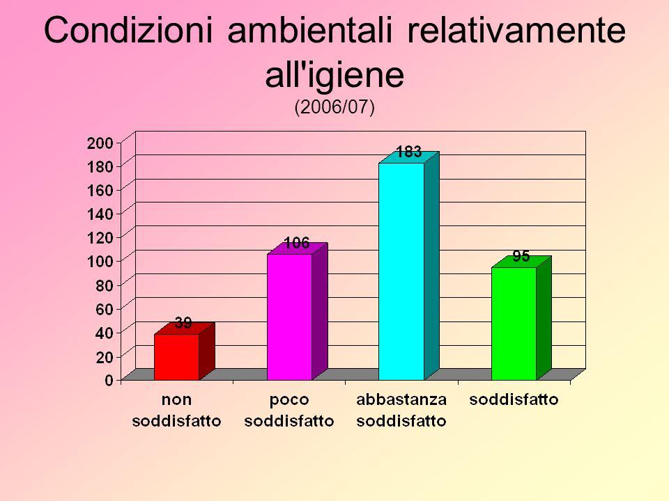 Condizioni ambientali relativamente all igiene (2006/07)