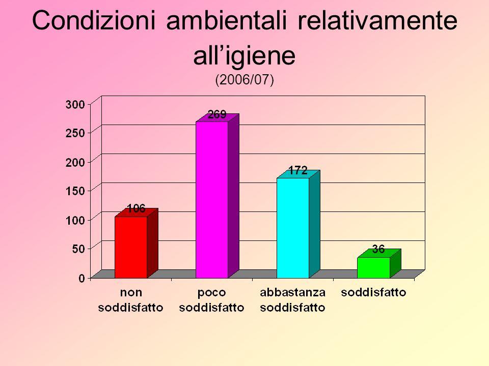 Condizioni ambientali relativamente alligiene (2006/07)