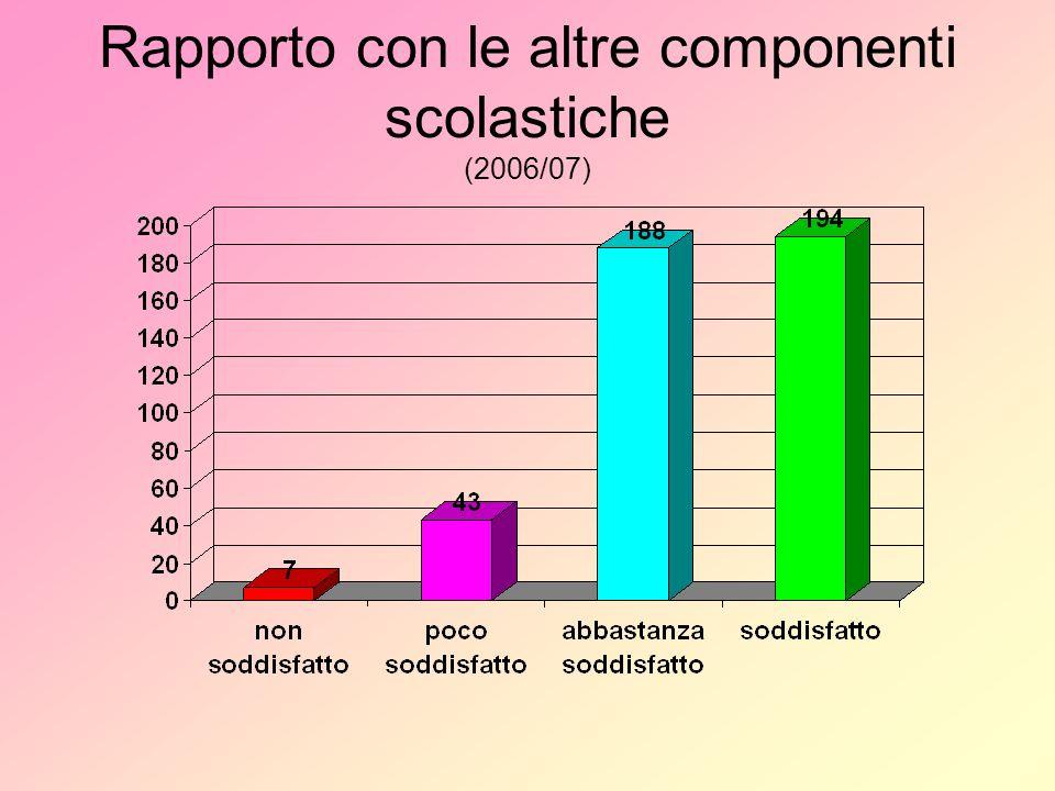 Rapporto con le altre componenti scolastiche (2006/07)