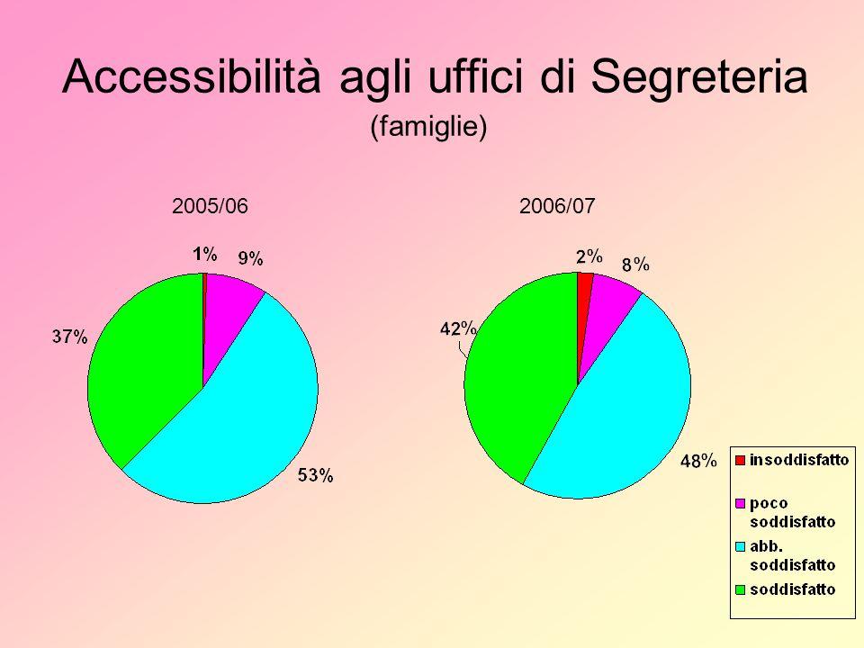 Accessibilità agli uffici di Segreteria (famiglie) 2005/062006/07
