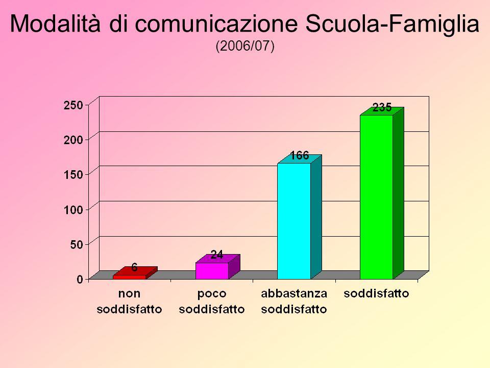 Modalità di comunicazione Scuola-Famiglia (2006/07)