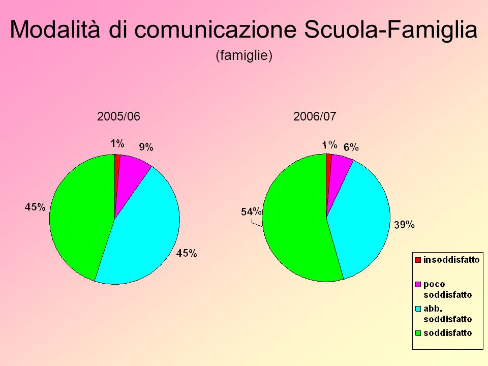 Modalità di comunicazione Scuola-Famiglia (famiglie) 2005/062006/07
