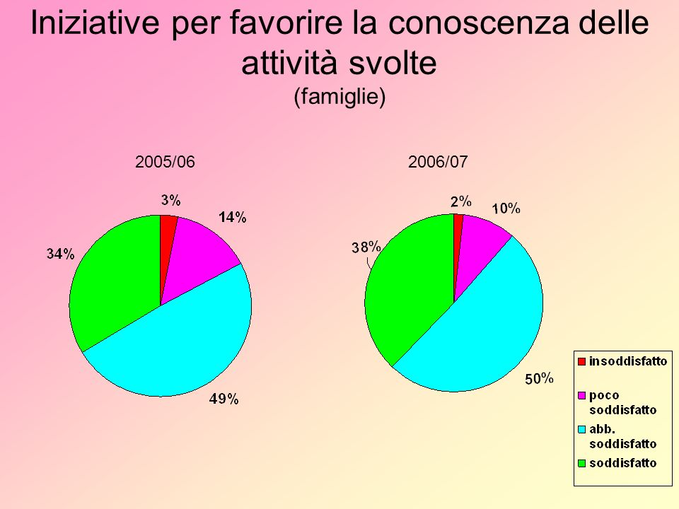 Iniziative per favorire la conoscenza delle attività svolte (famiglie) 2005/062006/07
