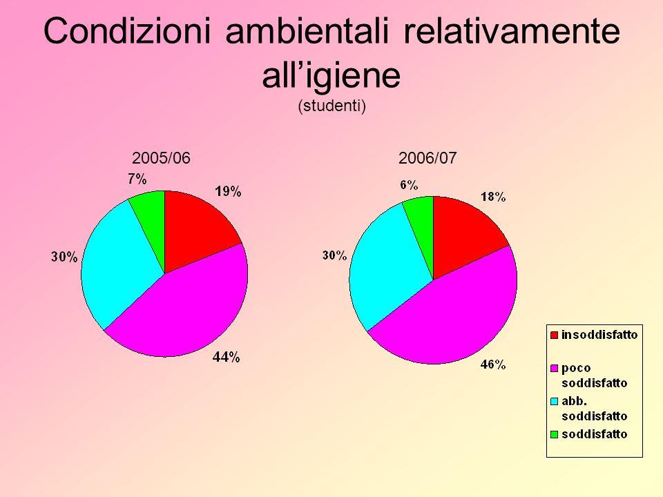 Condizioni ambientali relativamente alligiene (studenti) 2005/062006/07
